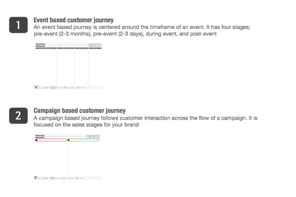 Event & campaign based journeys