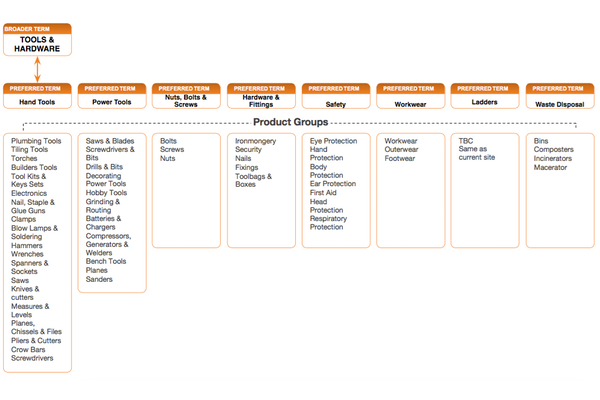 Product taxonomy using hierarchy modelling