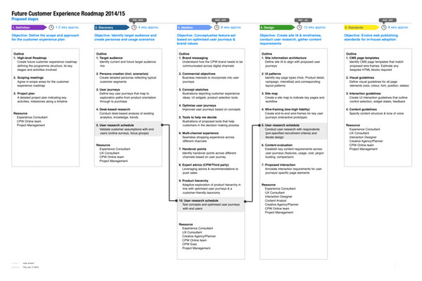 UX Planning Ajay Bhatia - Ux roadmap template