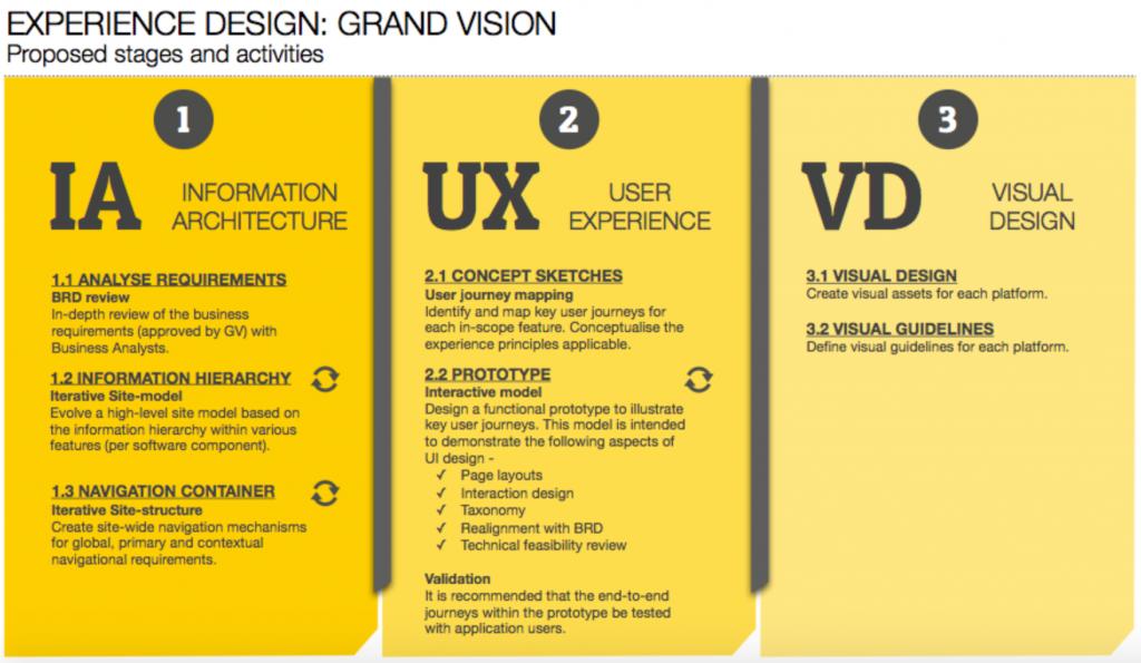 HJL Design & IA process