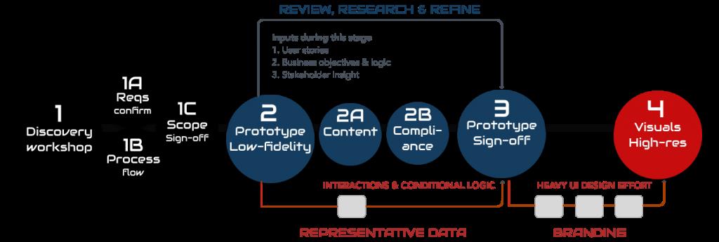 DesignOps framework example